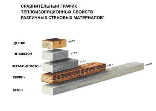 Baie de beton celular - Avantaje și dezavantaje