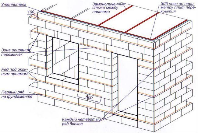 Baie de blocuri de spumă cu mâinile lor - pe etape de construcție