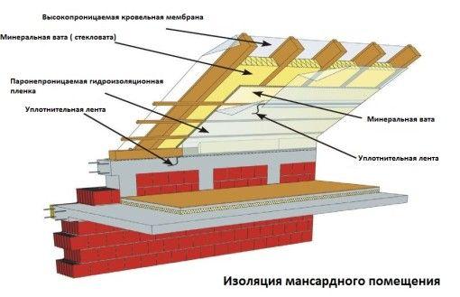 Baie cu mansarda - constructie mansarda si interioare