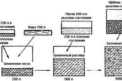 Schema de calcul a betonului pentru fundatie