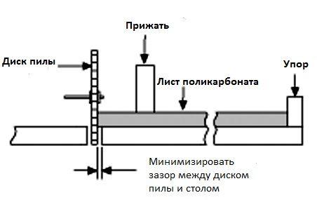 Чем быстро и качественно резать монолитный поликарбонат?