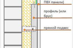 Schema de pereți de izolare balcon