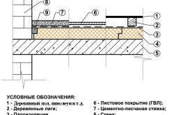 Schema de izolare și podea termina pe balcon