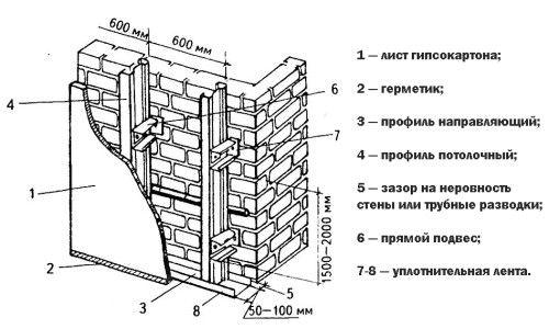 Schema de balcon placari gips-carton