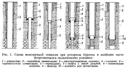 Что представляет из себя конструкция скважины?