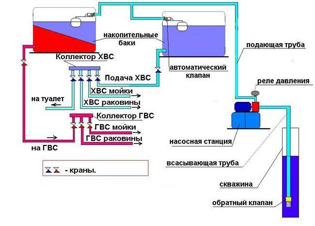 Schema sistemului de apă acumulativ