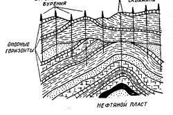Puțuri dinamice și calitative condensate de cercetare