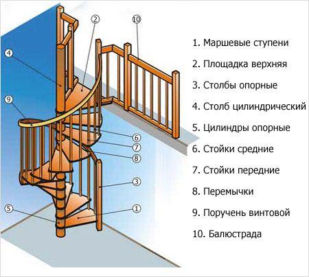 Design-ul sălii cu scări - decorativ și funcțional
