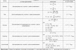 Формула дюпюи: правильный расчет дебита скважины