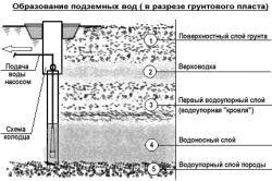 Apa freatică: în cazul în care acestea sunt situate în zona de construcție