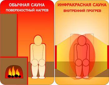 Saună cu infraroșu cu mâinile sale - proiectarea și asamblarea de saune infraroșu