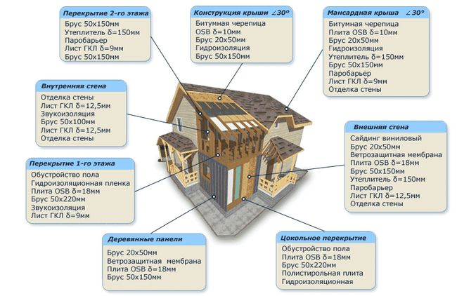 Инструкция по строительству каркасного дома