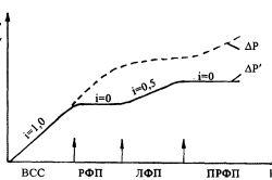 Исследование горизонтальных направленных скважин