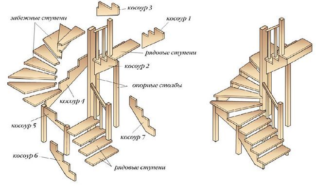 Ce este o scară?