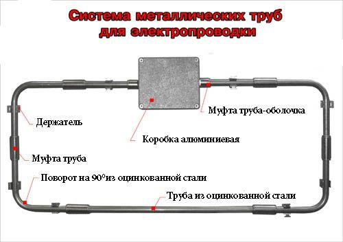 Cablare prin conducte metalice
