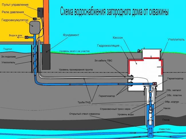 Cum de a detalia rapid în jos în puț și să utilizeze pe deplin apa?