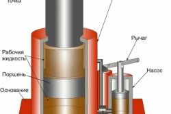 Construcția unei prese hidraulice
