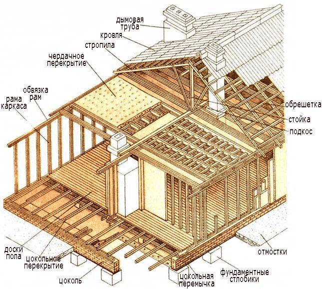 Как облицевать каркасную постройку кирпичом?