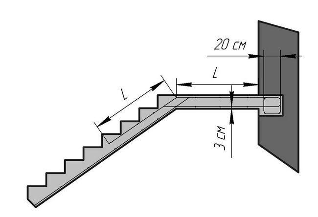 Cum să laminat scară de beton arma