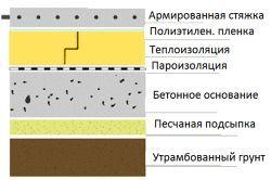 Как оформить веранду на даче?