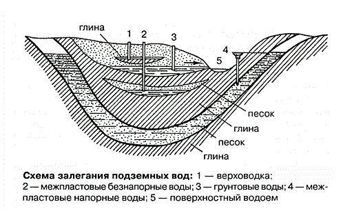 Как определить уровень грунтовых вод