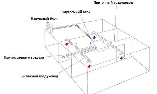 Как организовать расчет площади воздуховодов?