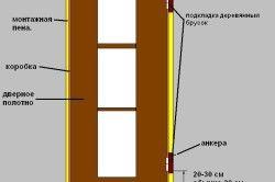 Схема установки двери с монтажной пеной