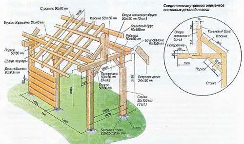 Как построить деревянный навес: необходимое оборудование и материалы