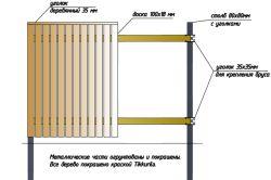 Cum de a construi un gard din resturi de materiale?