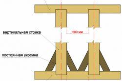 Как построить щитовои дом своими руками
