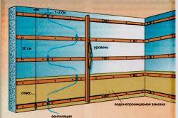 Как правильно обшить балкон вагонкой