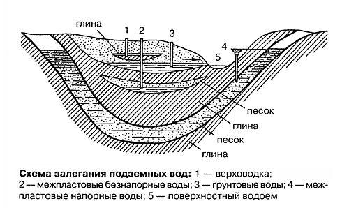 Cum pentru a determina nivelul apelor subterane la locul