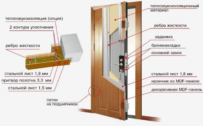 Схема устройства железной входной двери