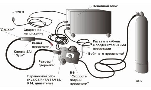 Cum se conectează aparatul de sudură