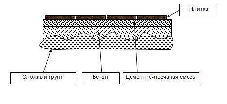 Как правильно уложить тротуарную плитку на песок, бетон и щебень