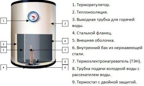 Как выбрать и установить накопительный водонагреватель
