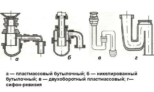 Cum se instalează un sifon pentru chiuveta?