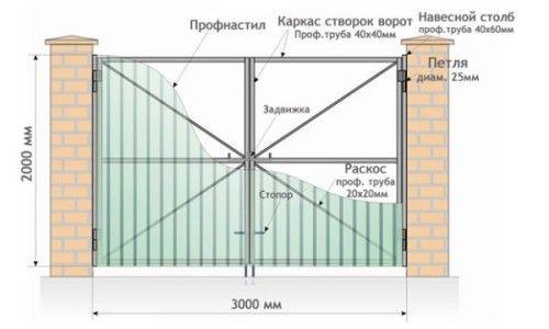Cum se instalează poarta?