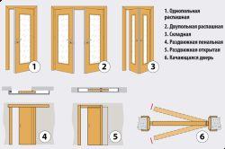 Cum de a alege culoarea potrivita a ușii?