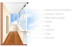 Cum se efectuează loggie izolare sau balcon