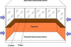 penetrare Schema de temperatură scăzută pe balcon