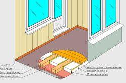Schema de izolare podea logie