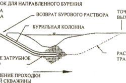 Как производится наклонное бурение скважин?
