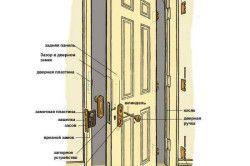 Схема распашной межкомнатной двери