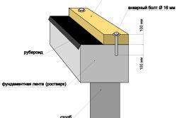 Как самостоятельно построить каркас дома?