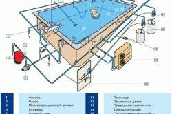 Cum sa faci piscina proprie