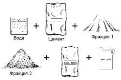 Как сделать цементный раствор правильно