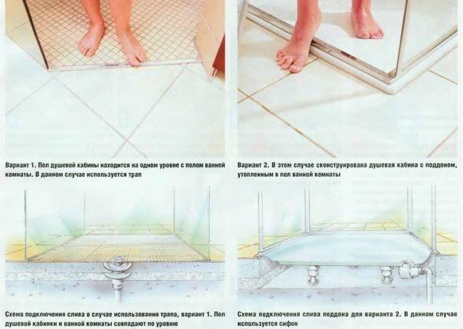 Cum de a face o gresie tavă de duș