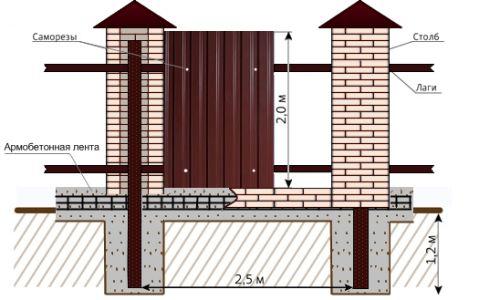Cum de a face un gard de încredere de carton ondulat, cu stâlpi de cărămidă?