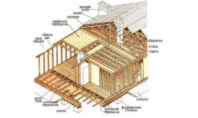 Как сделать стены каркасного дома